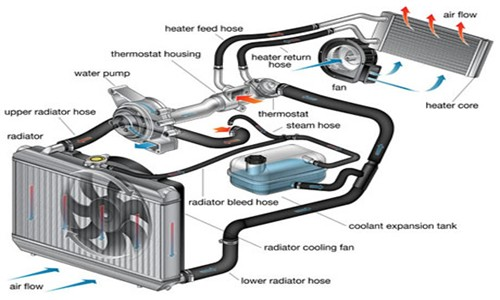 car cooling diagram wiring diagram blog How a Car Radiator Works Diagram car cooling system diagram frank donnini mechanical repairs 03 car heating system diagram car cooling diagram